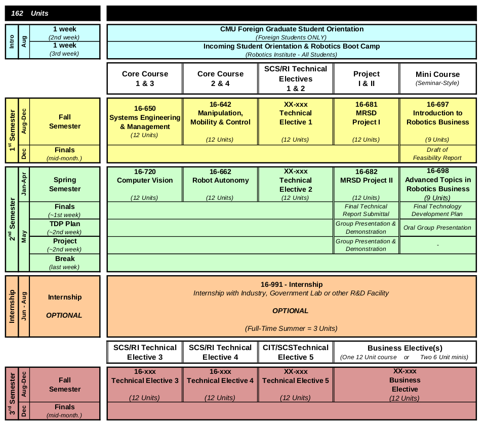 MRSD_Curriculum_Class of 2017